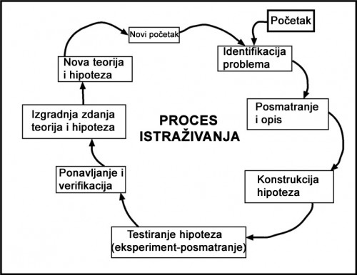 research-process