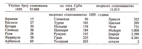 Iz Statističkog godišnjaka 1889.