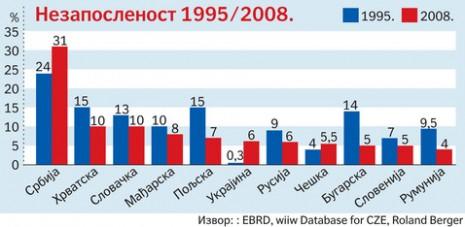 Nezaposlenost-1995_2008