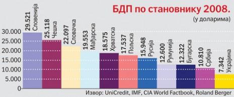 Ekonomske istine i mitovi Srbije