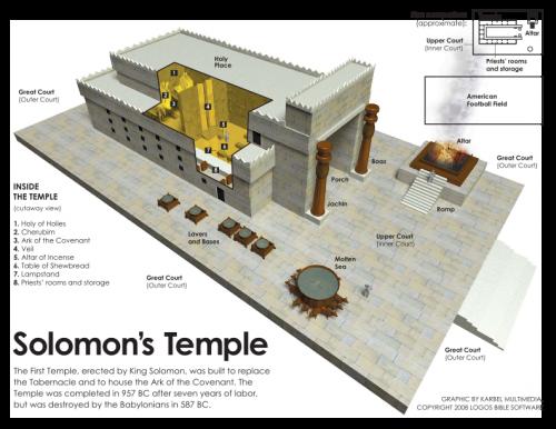 Nacrt jedne od niza hipotetičkih rekonstrukcija Solomonovog hrama, sačinjen na osnovu opisa iz starozavetnog teksta. Arheološka iskopavanja do sada nisu pružila svedočanstva o postojanju ove monumentalne strukture