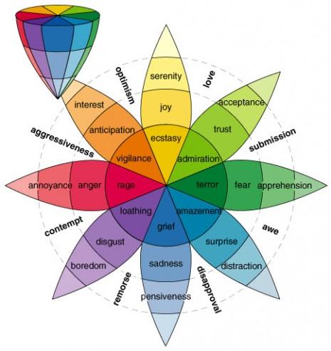 robert-plutchik-emotions-chart