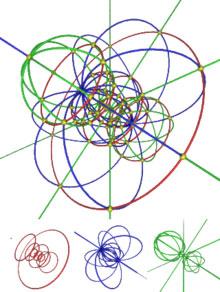 Kao što i 3D objekat može biti projektovan na 2D ravan, tako je i 4D objekat moguće prikazati u 3D prostoru. Ova slika dolazi od projekcije četvorodimenzionalne hipersfere. Crvene krivine su projekcije paraleli hipersfere, plave meridijana a zelene tzv. hipermeridijana. (Slika: Claudio Rocchini, Wikimedia)